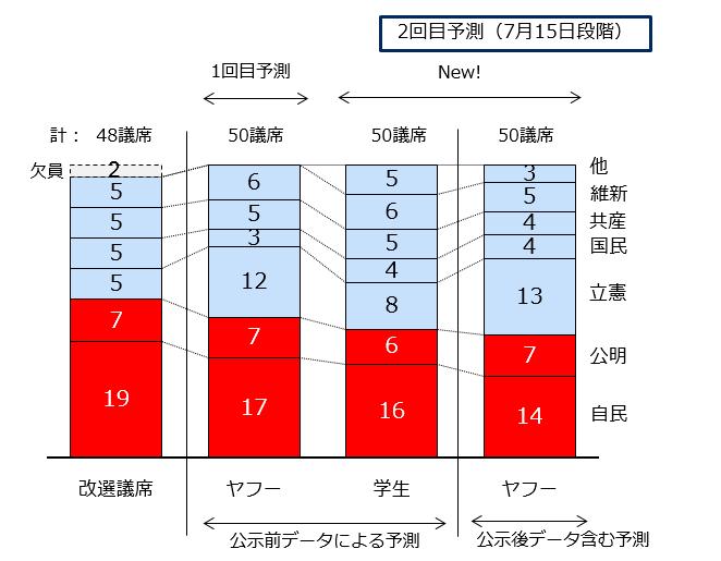 比例代表50議席の政党別予測を表したグラフ