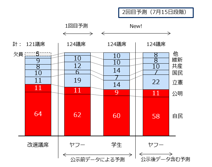 比例と選挙区を合計した124議席の政党別予測を表したグラフ