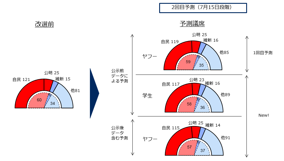 非改選議席を含む245議席の政党内訳を予測したグラフ