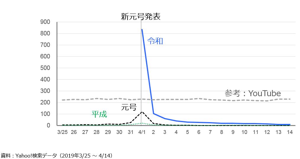 令和への日別注目度の変化を表すグラフ