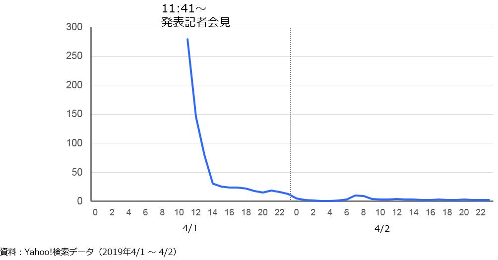4月1日と2日の令和への時間帯別注目度の変化を表すグラフ