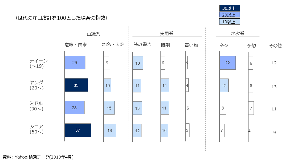 世代別の分類ワードへの関心度合いの差を示すグラフ