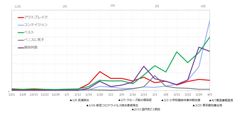 感染症に関する5つのエンタメ作品の週次検索数を2019年12月以降の時系列で表した折れ線グラフ