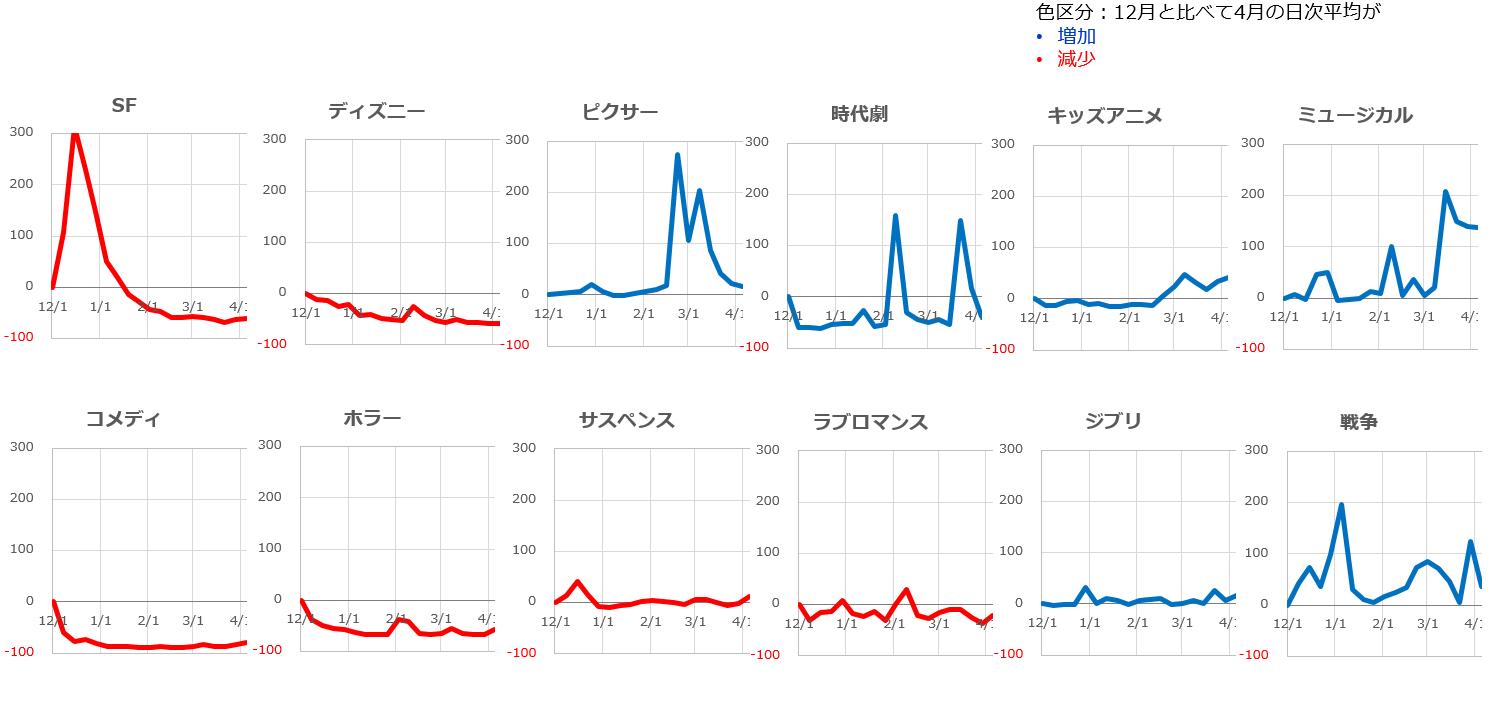 12このジャンルの週次検索数の変化を12月1週目を基準として指数で表した折れ線グラフ