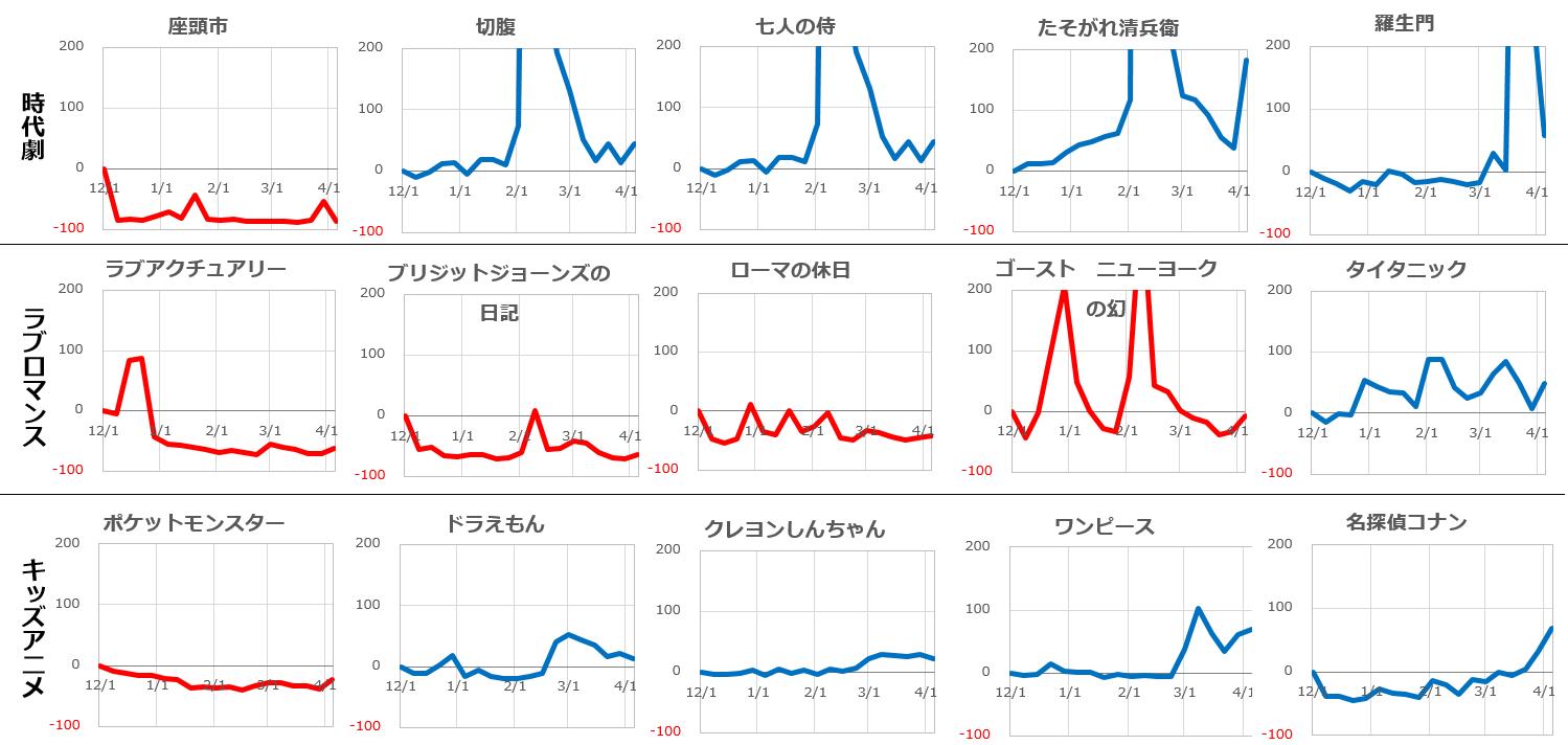 ジャンル別の有名作品の週次検索数の変化を12月1週目を基準として指数で表した折れ線グラフ