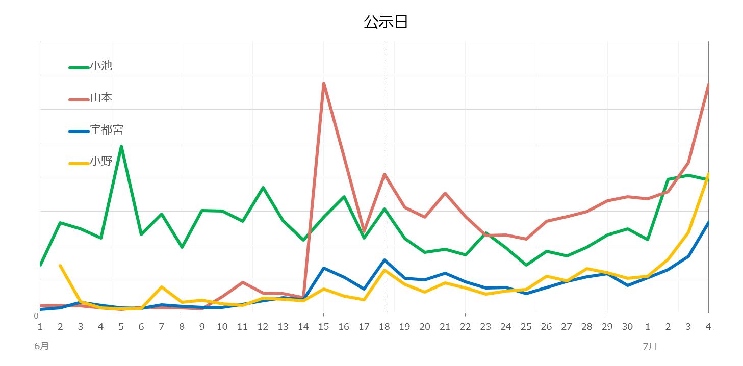 2020年6月以降の候補者別注目度の日別推移を表した折れ線グラフ