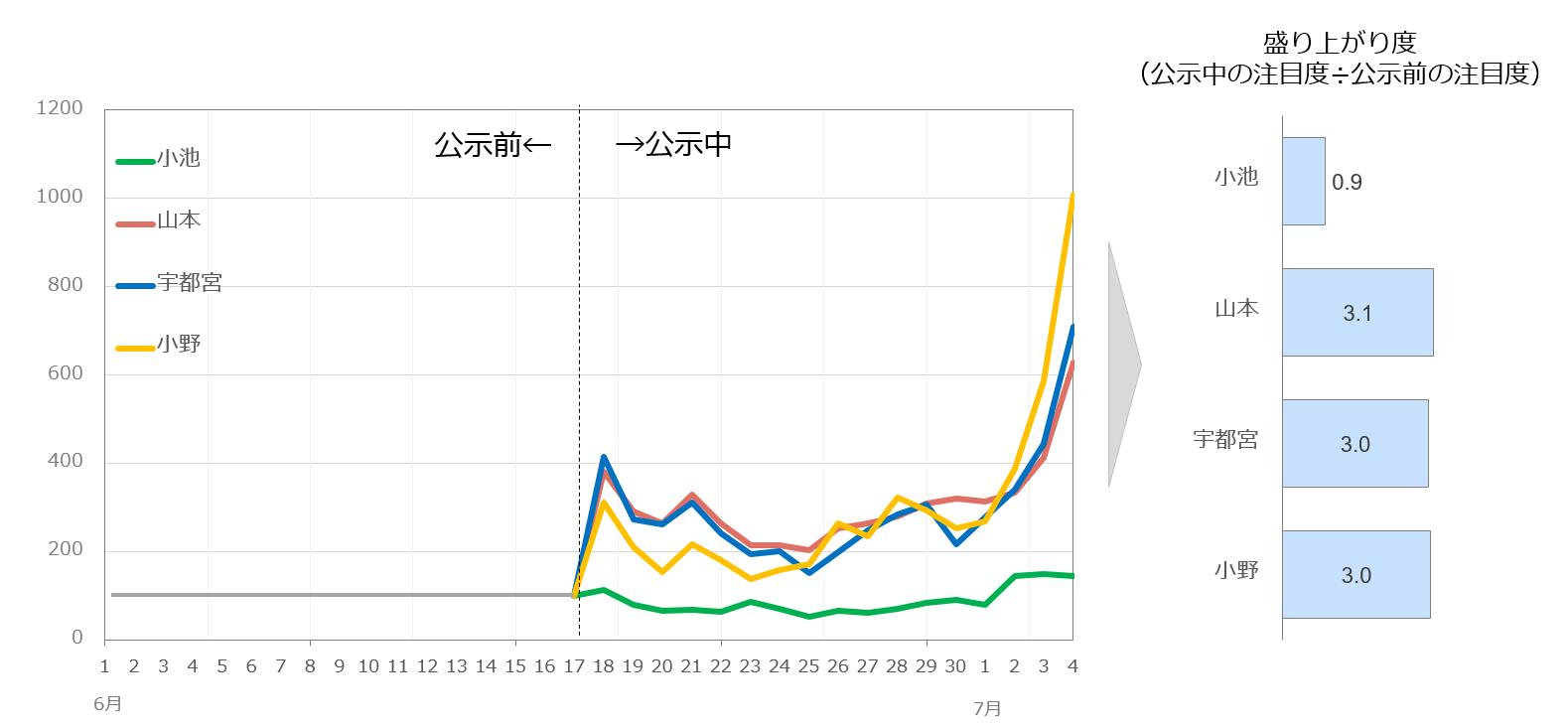 候補者別注目度の公示後の変化を指数化したグラフ