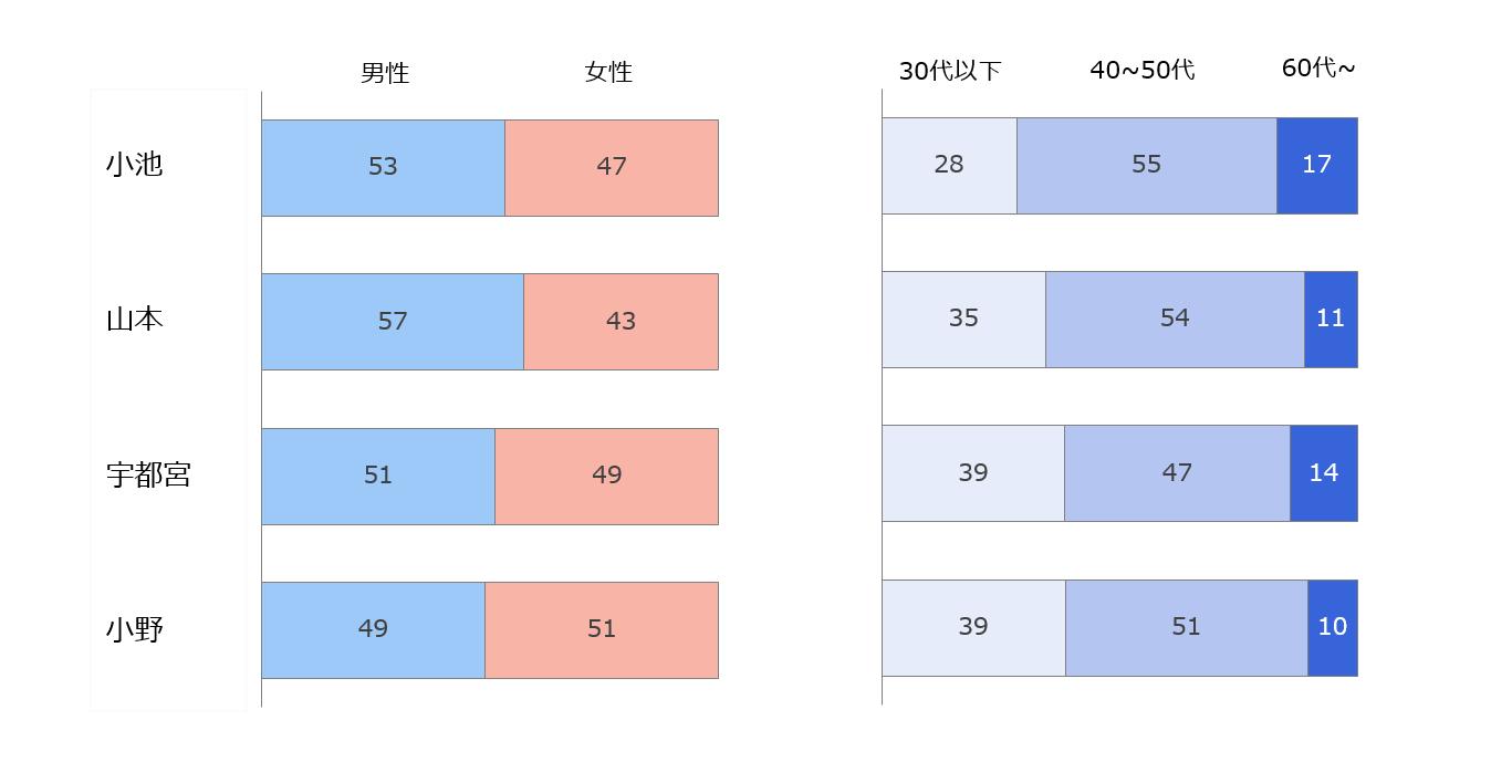 候補者別関心層の性別と世代別の構成比を表した棒グラフ
