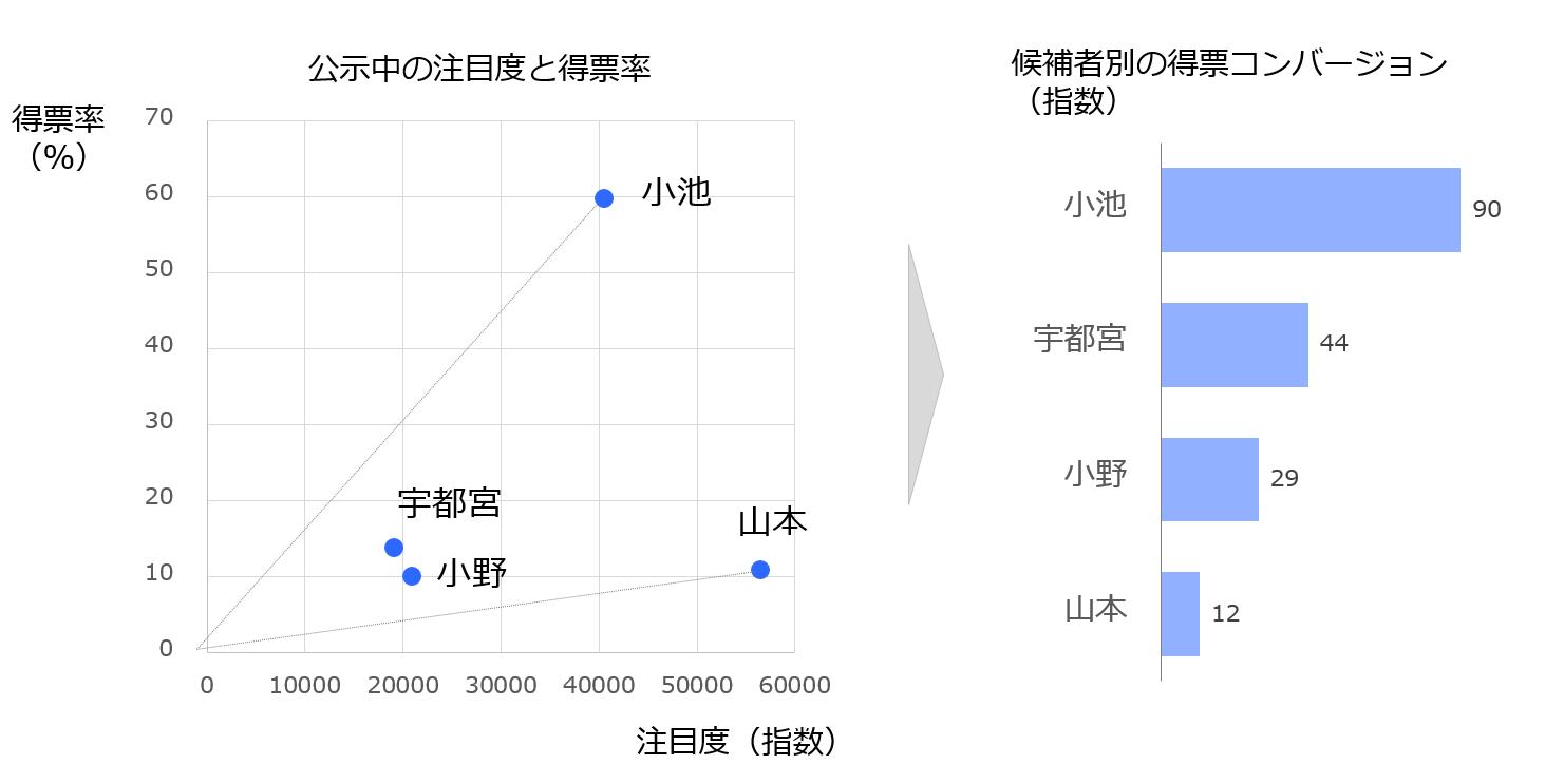 候補者別注目度と得票率の関連を表した散布図