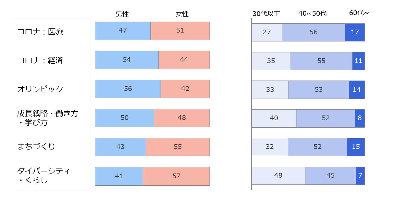 選挙争点別関心層の性別と世代別の構成比を表した棒グラフ
