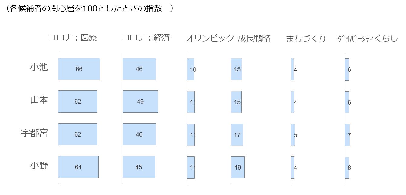 候補者別関心層の各選挙争点への注目度合いを表したグラフ