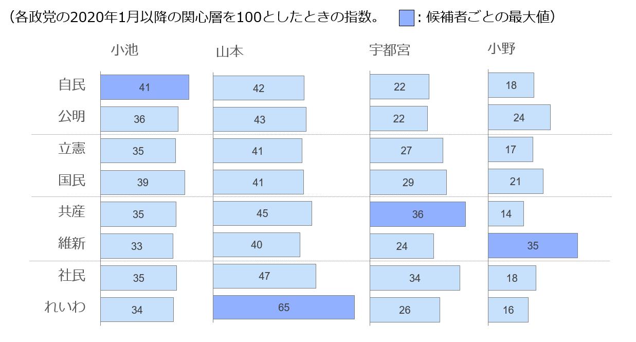 政党別検索者の各候補への注目度合いを表したグラフ
