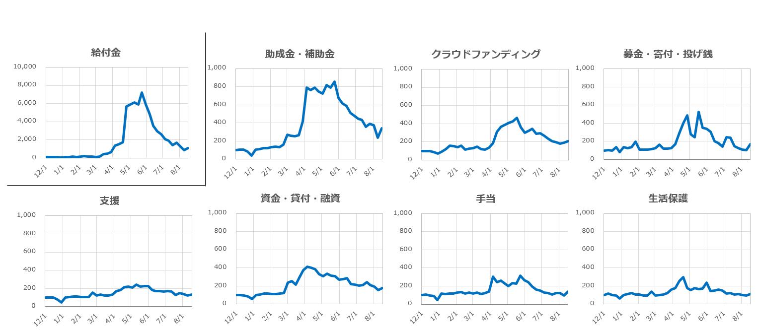 12/1週を基準とした各カテゴリー関心量の変化を表した折れ線グラフ