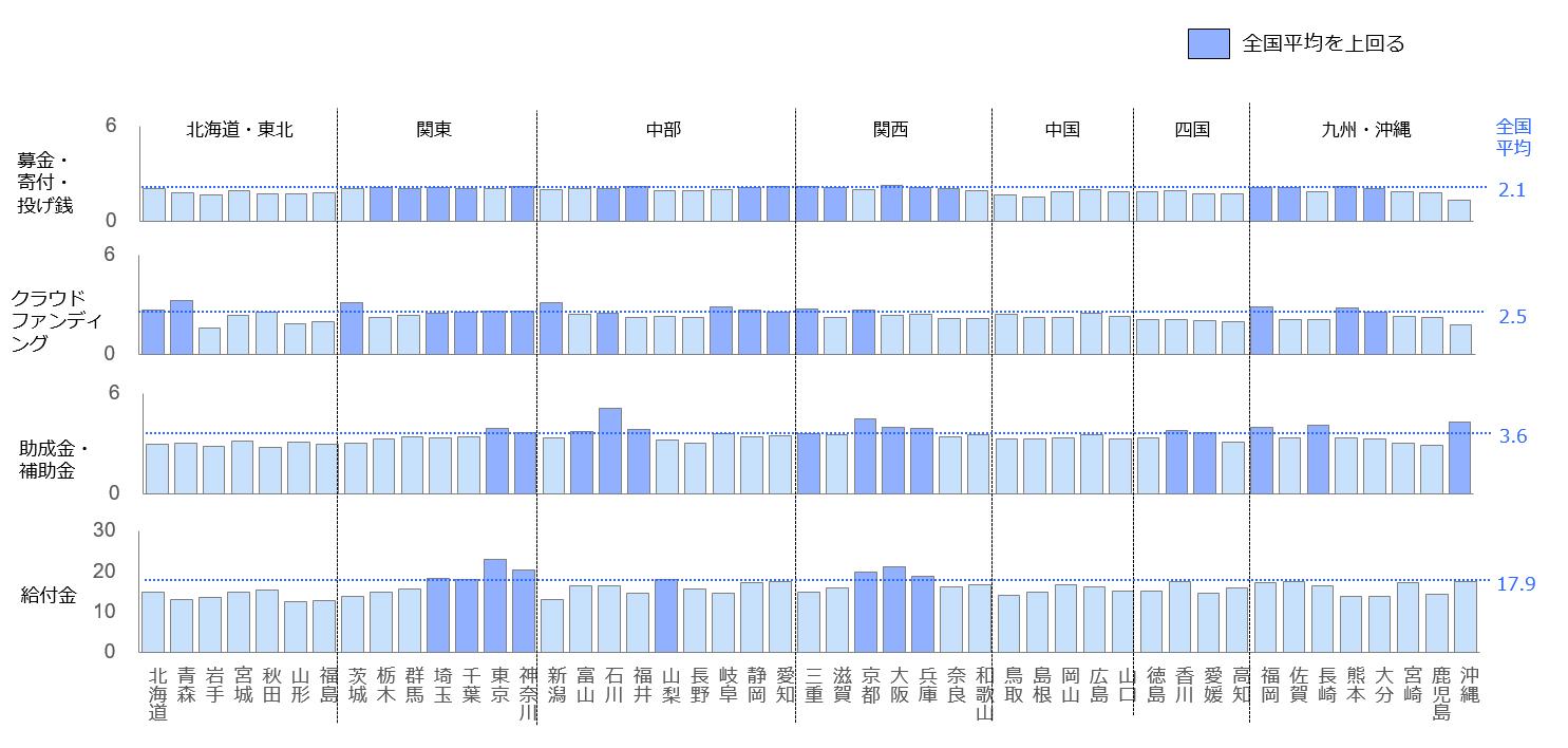 カテゴリー別の週次関心量のコロナ前後での伸びを都道府県別に表した棒グラフ