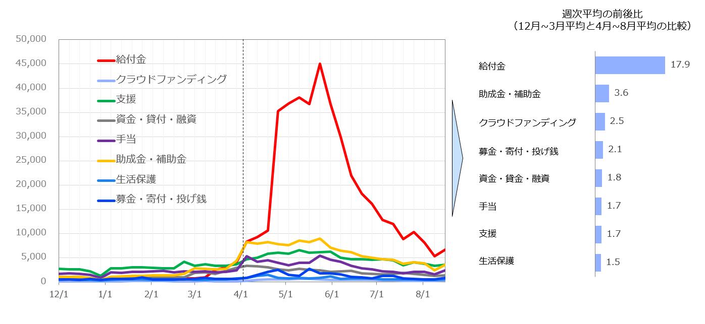 カテゴリー別関心量の週次折れ線グラフ
