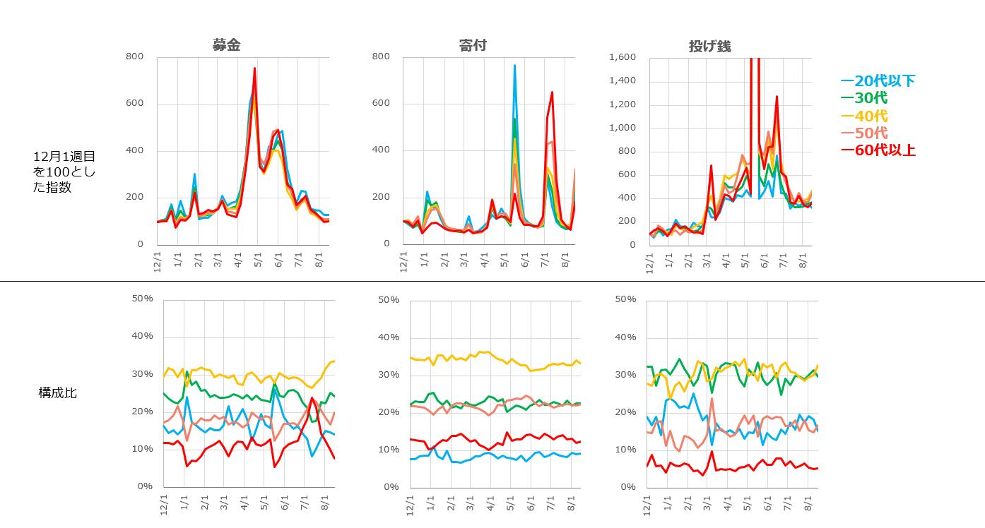 募金、寄付、投げ銭の週次関心量の指数と世代別構成の変遷を表した折れ線グラフ