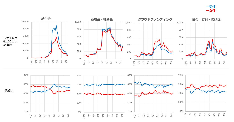 カテゴリー別の週次関心量の指数と性別構成比の変遷を表した折れ線グラフ
