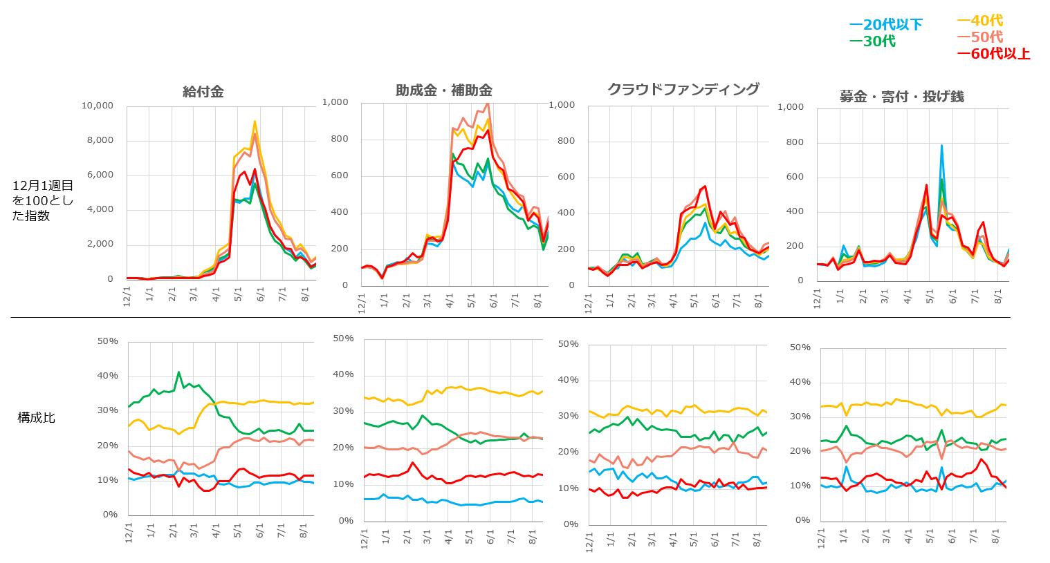 カテゴリー別の週次関心量の指数と世代構成比の変遷を表した折れ線グラフ