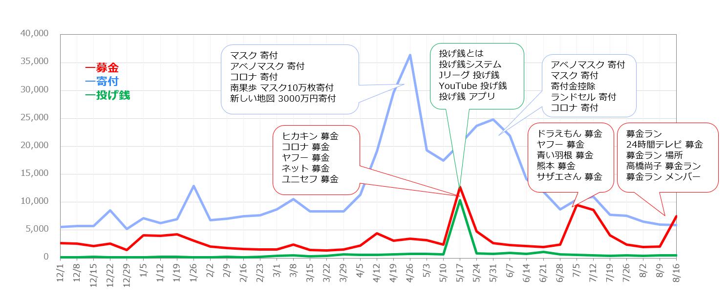募金、寄付、投げ銭の週次関心量の折れ線グラフ