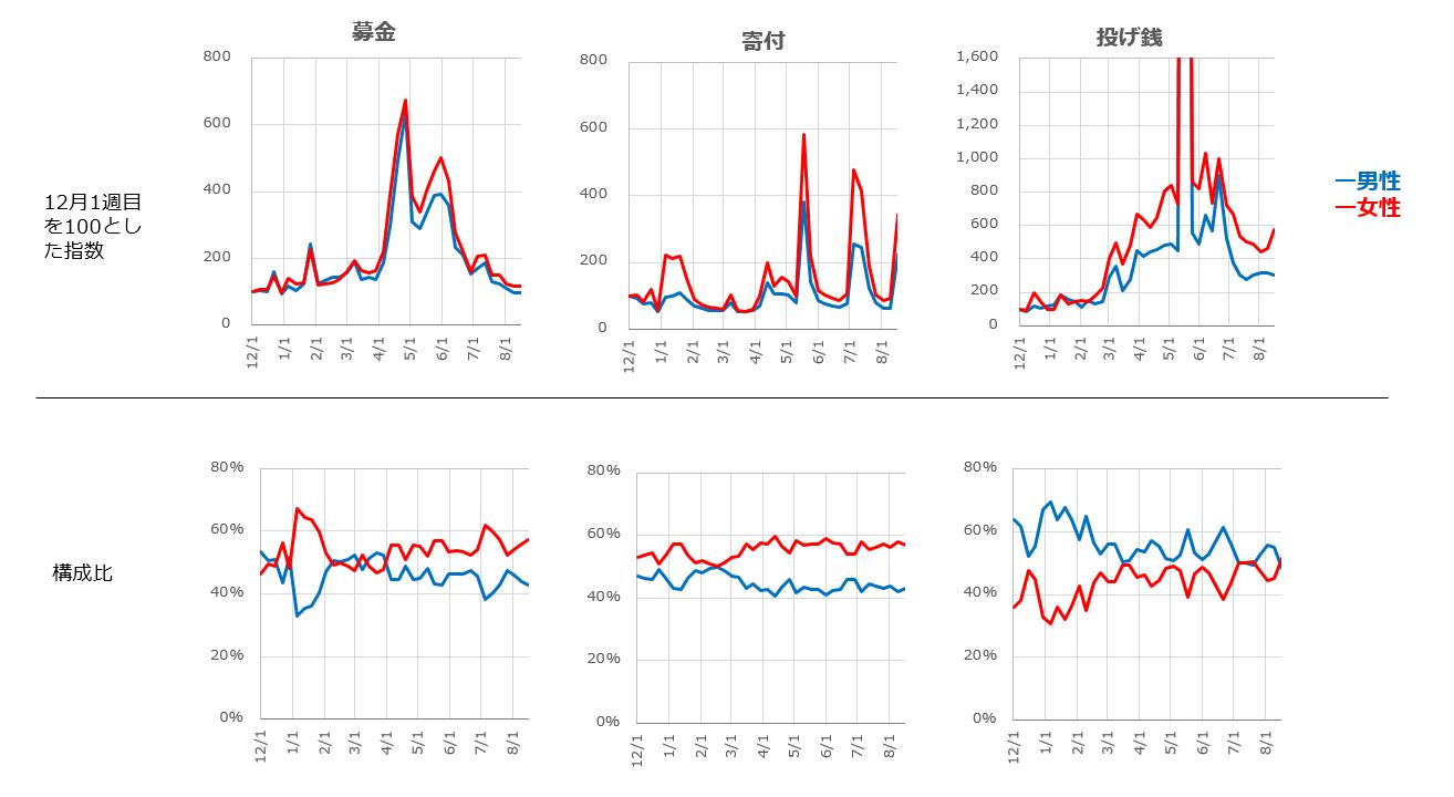 募金、寄付、投げ銭の週次関心量の指数と性別構成の変遷を表した折れ線グラフ