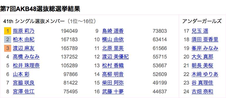 「AKB48総選挙」で検索