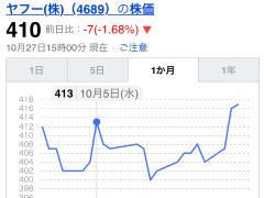 Yahoo!検索で株価情報が見やすくなりました