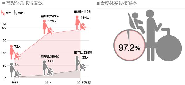 ヤフーの育児休業取得者数と復職率のグラフ