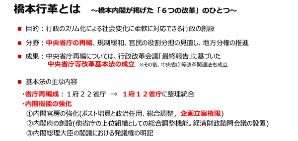 事務局説明資料、タイトルは橋本行革とは。橋本内閣時の行政改革において取り組んだ成果として、中央省庁等再編基本法の制定、それに伴う省庁再編、内閣機能の強化が進められたことを説明する図