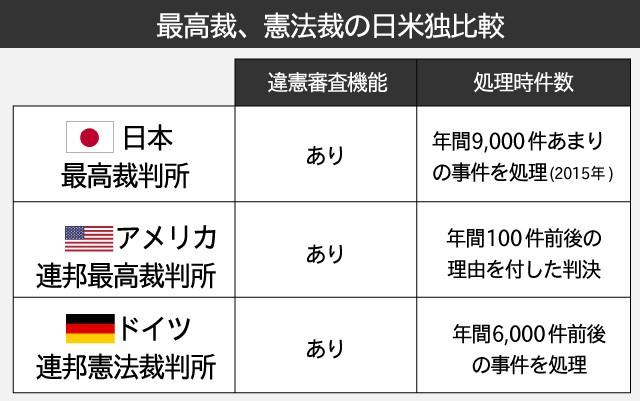 事務局資料、タイトルは「最高裁、憲法裁の日米独比較」、それぞれの違憲審査機能(日本、米国、ドイツともに有り)、年間事件処理件数(日本9000件、米国100件、ドイツ6000件)を記載した図