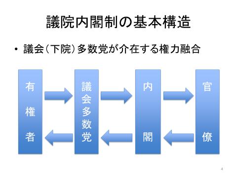 待鳥教授説明資料。タイトルは議院内閣制の基本構造。左から有権者、議会多数党、内閣、官僚が相互矢印でつながっている図